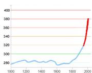 Concentración de CO2 en la atmósfera