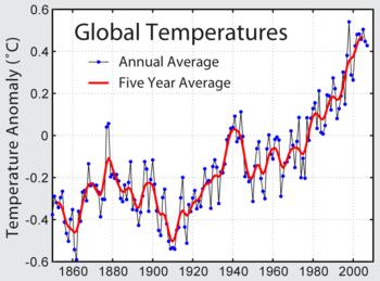 Gráfico de temperaturas globales